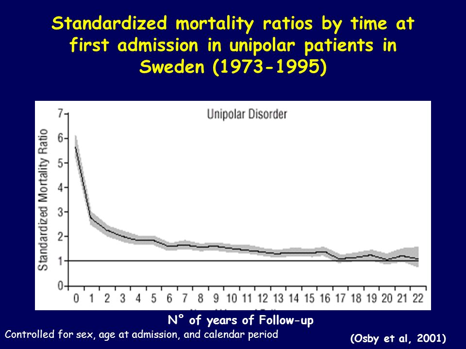 Standardized mortality ratios by time at first admission in unipolar patients in Sweden (1973-1995)