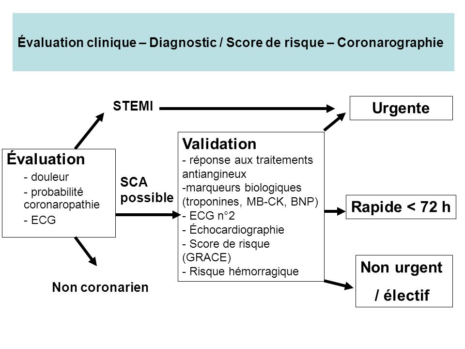 Évaluation clinique – Diagnostic / Score de risque – Coronarographie