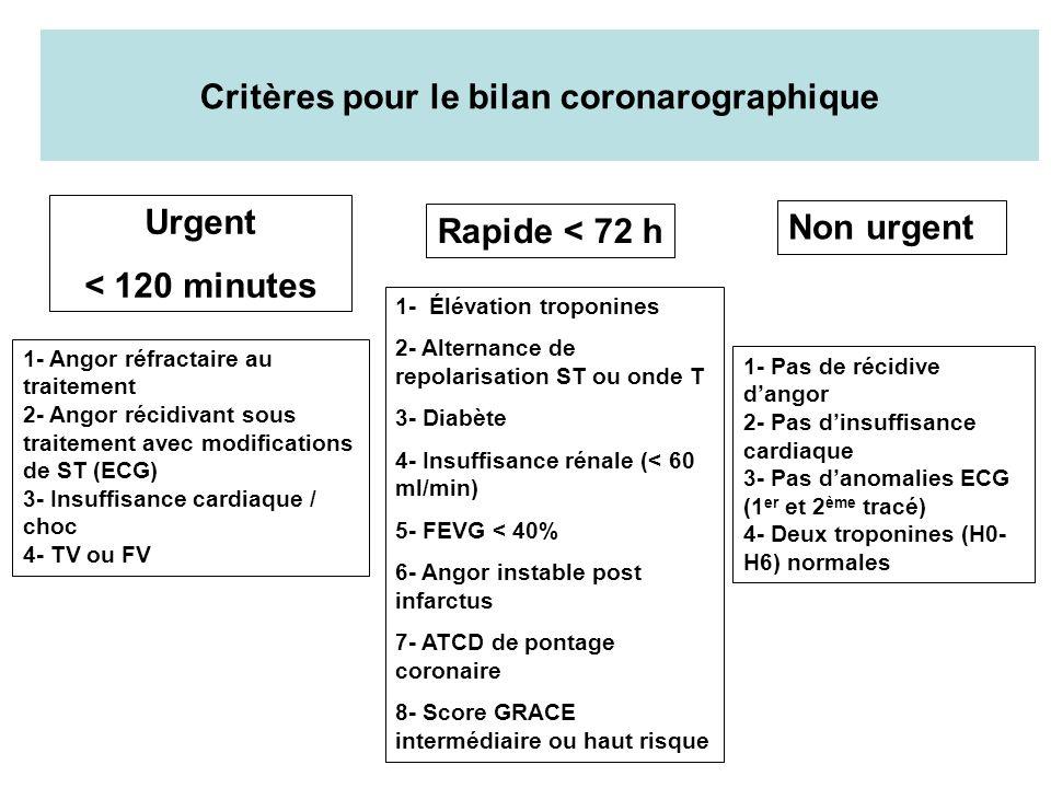 Critères pour le bilan coronarographique