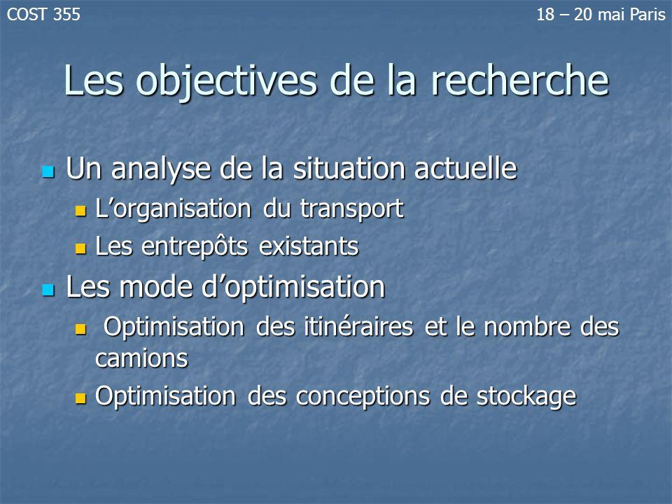 Les objectives de la recherche