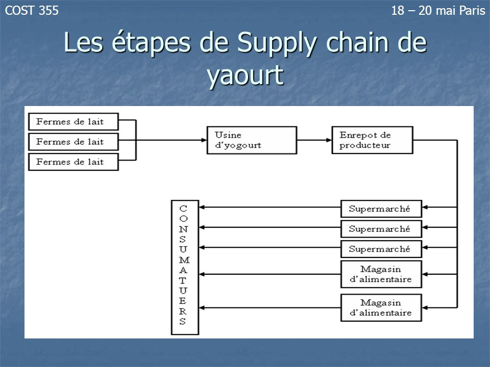 Les étapes de Supply chain de yaourt