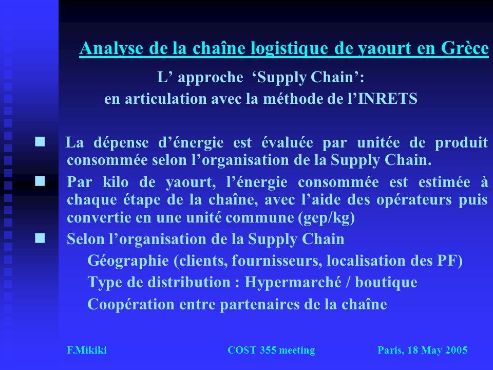 Analyse de la chaîne logistique de yaourt en Grèce
