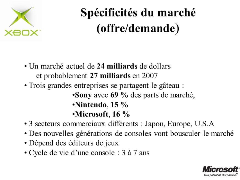 Spécificités du marché (offre/demande)