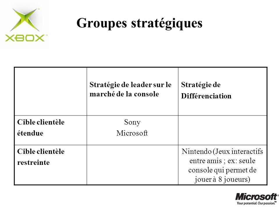 Groupes stratégiques Stratégie de leader sur le marché de la console