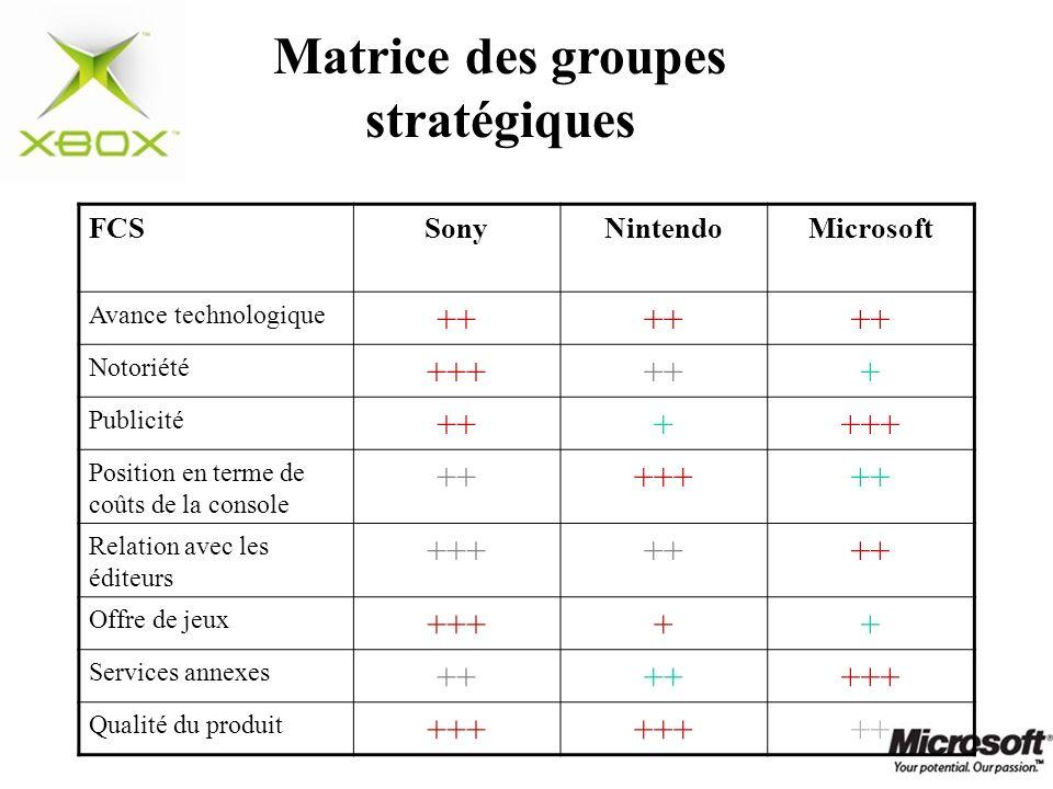 Matrice des groupes stratégiques