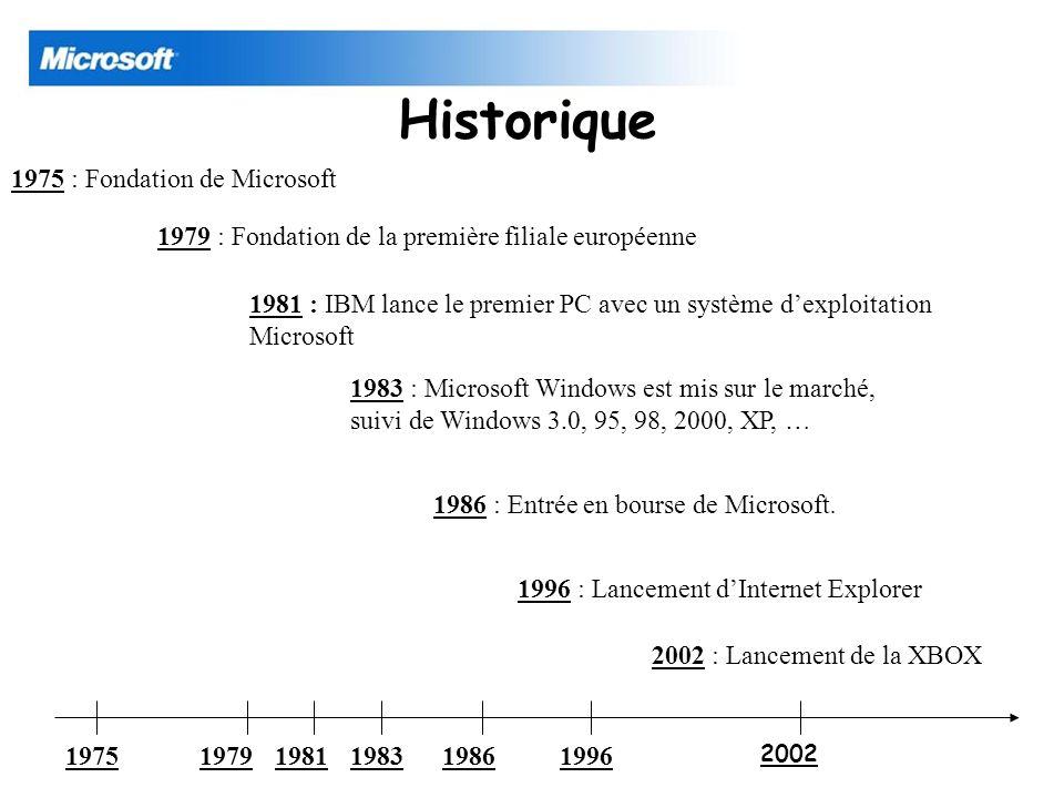 Historique 1975 : Fondation de Microsoft