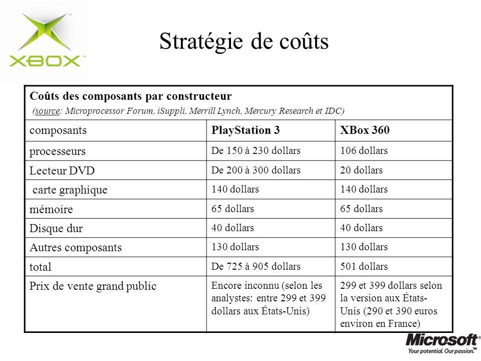 Stratégie de coûts Coûts des composants par constructeur composants