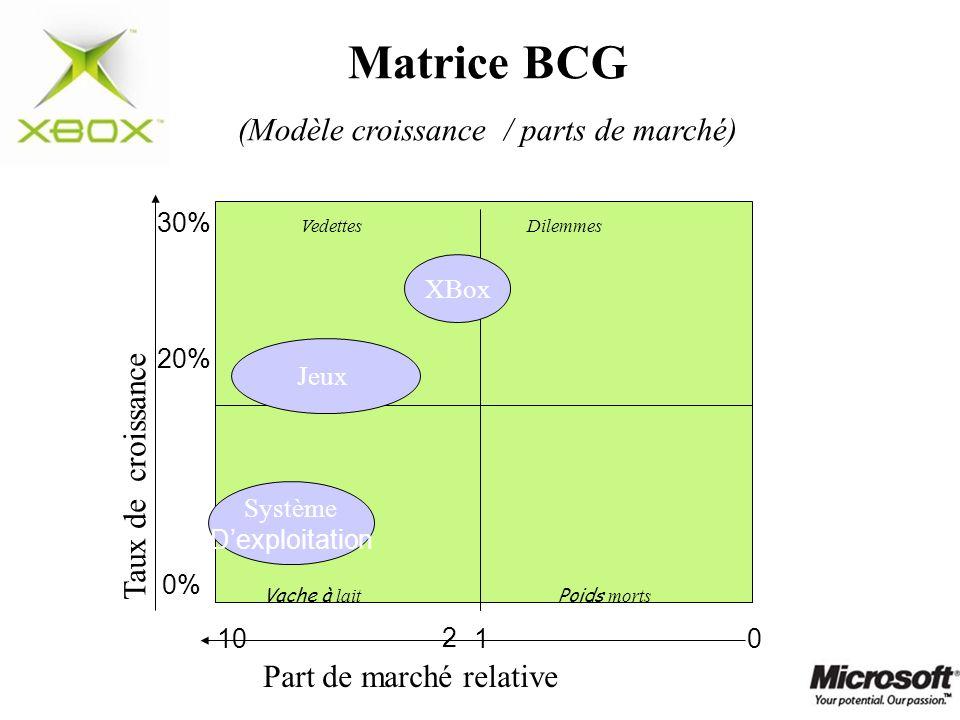 (Modèle croissance / parts de marché)