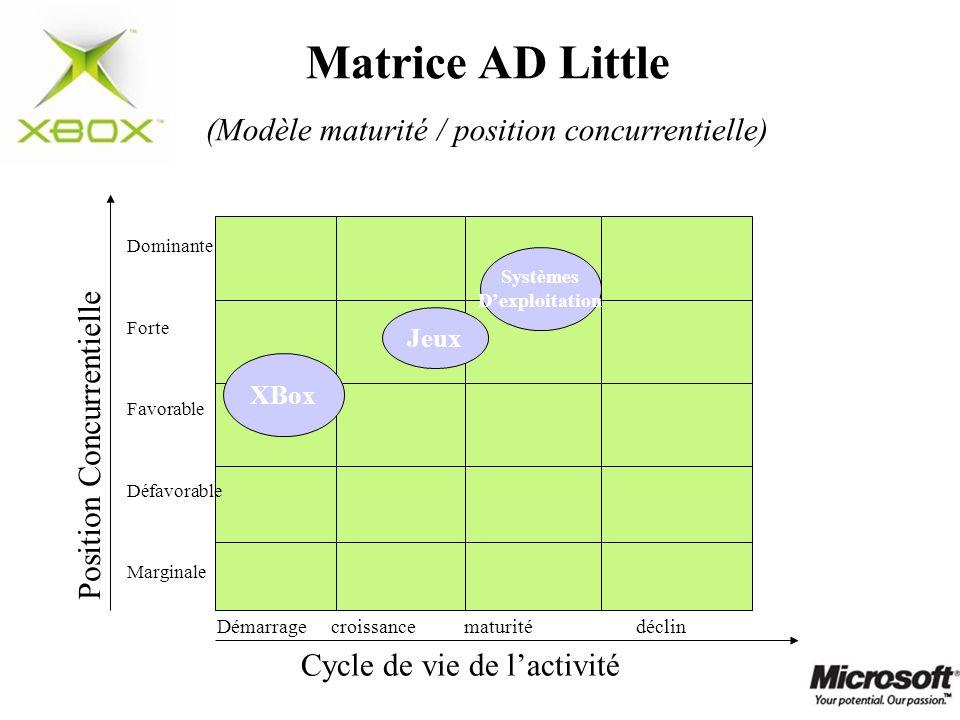 (Modèle maturité / position concurrentielle)