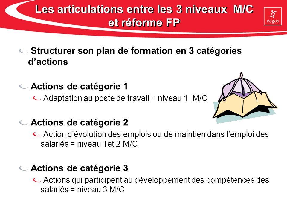 Les articulations entre les 3 niveaux M/C et réforme FP