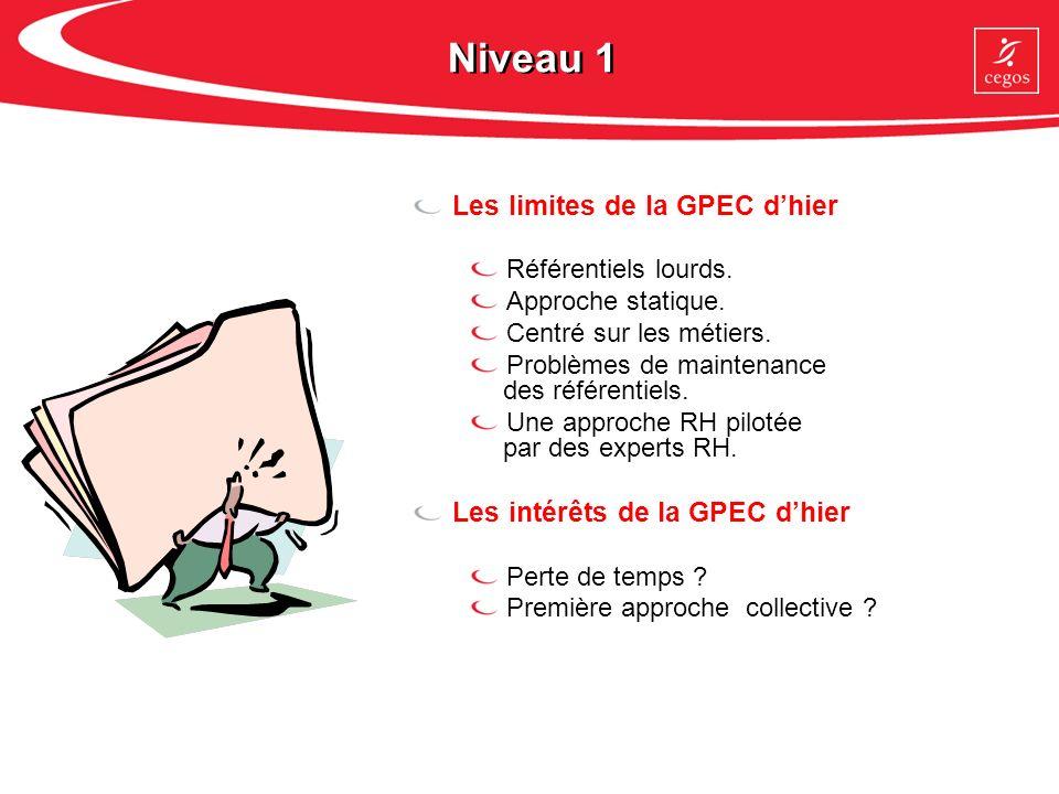 Niveau 1 Les limites de la GPEC d'hier Les intérêts de la GPEC d'hier