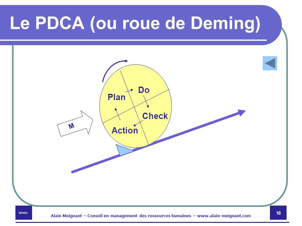 Le PDCA (ou roue de Deming)