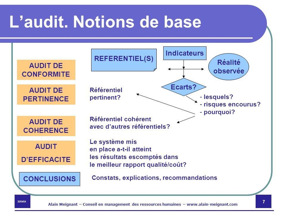L'audit. Notions de base