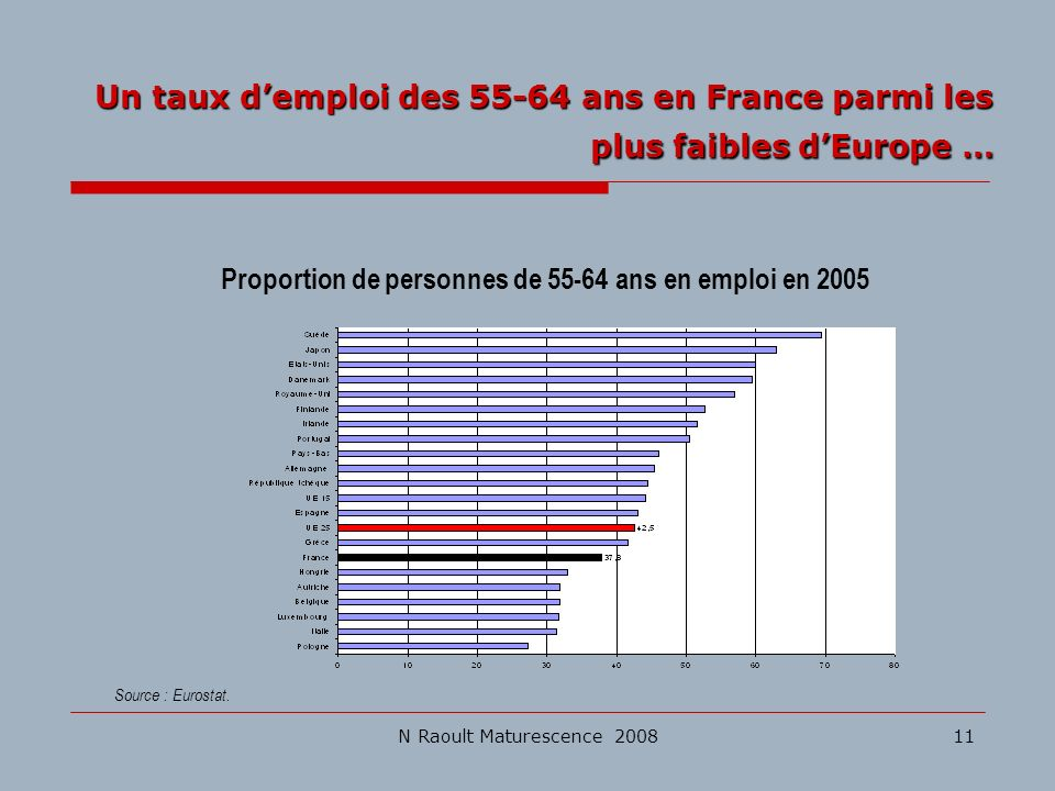 Proportion de personnes de 55-64 ans en emploi en 2005
