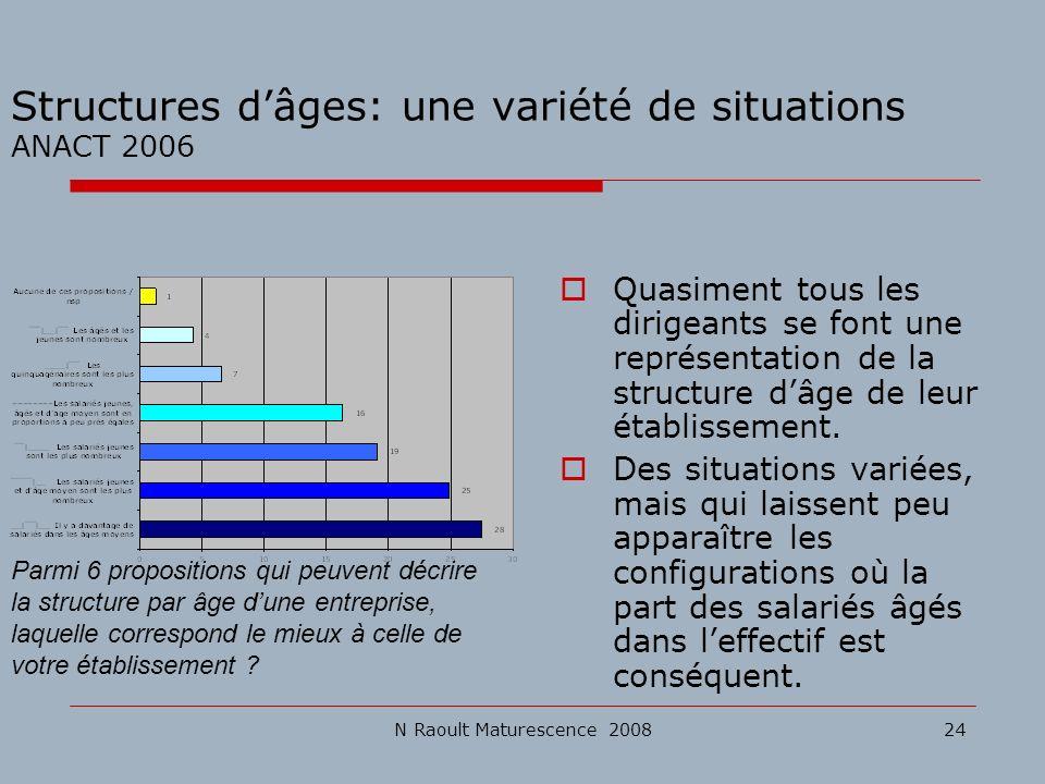 Structures d'âges: une variété de situations ANACT 2006