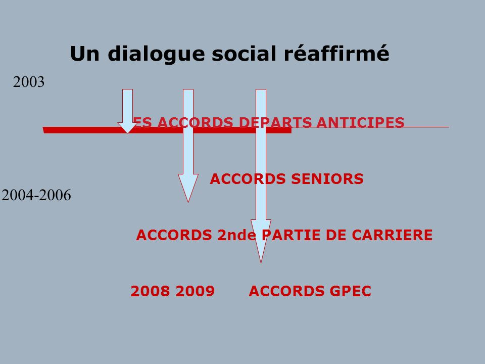 DES ACCORDS DEPARTS ANTICIPES ACCORDS 2nde PARTIE DE CARRIERE