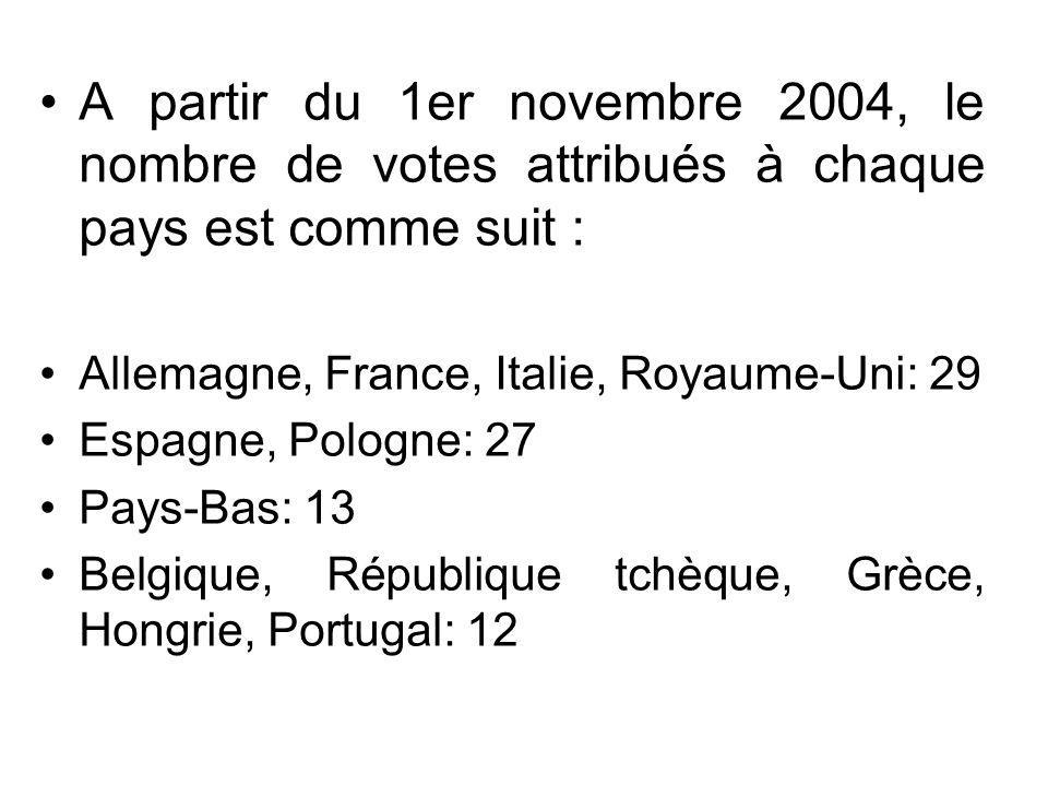 A partir du 1er novembre 2004, le nombre de votes attribués à chaque pays est comme suit :