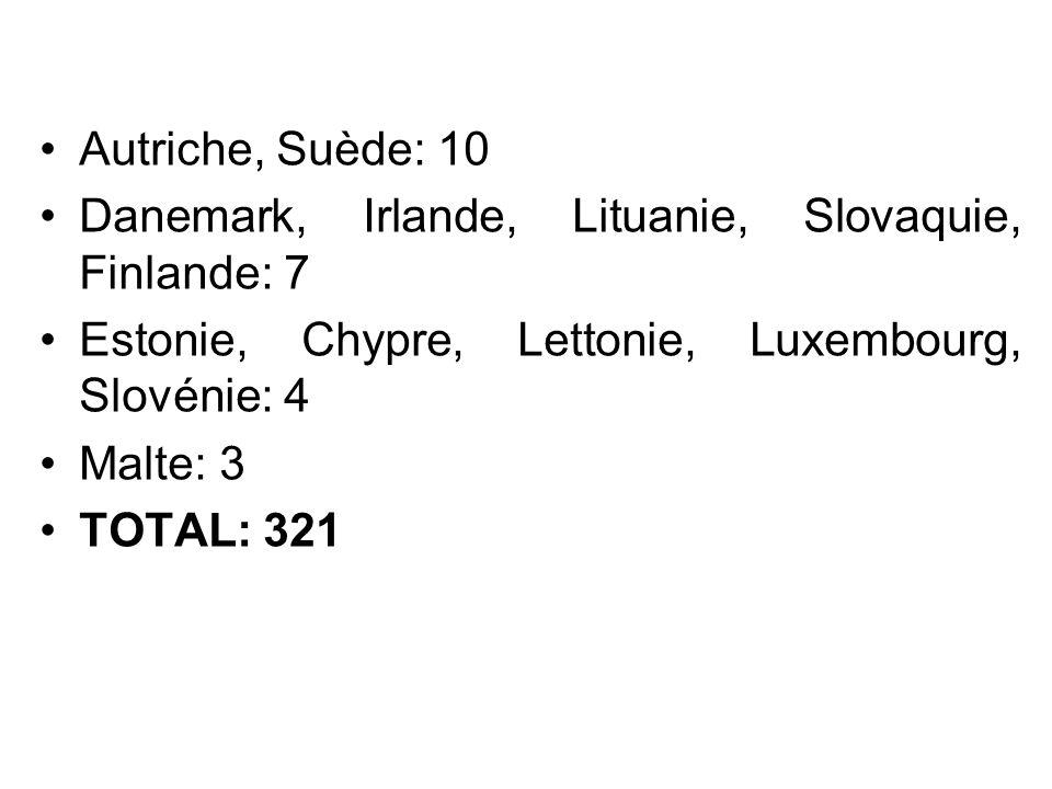 Autriche, Suède: 10 Danemark, Irlande, Lituanie, Slovaquie, Finlande: 7. Estonie, Chypre, Lettonie, Luxembourg, Slovénie: 4.