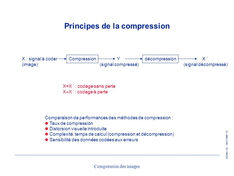 Principes de la compression