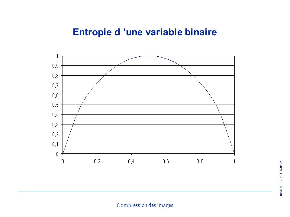 Entropie d 'une variable binaire