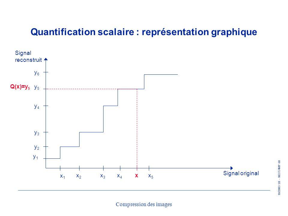 Quantification scalaire : représentation graphique
