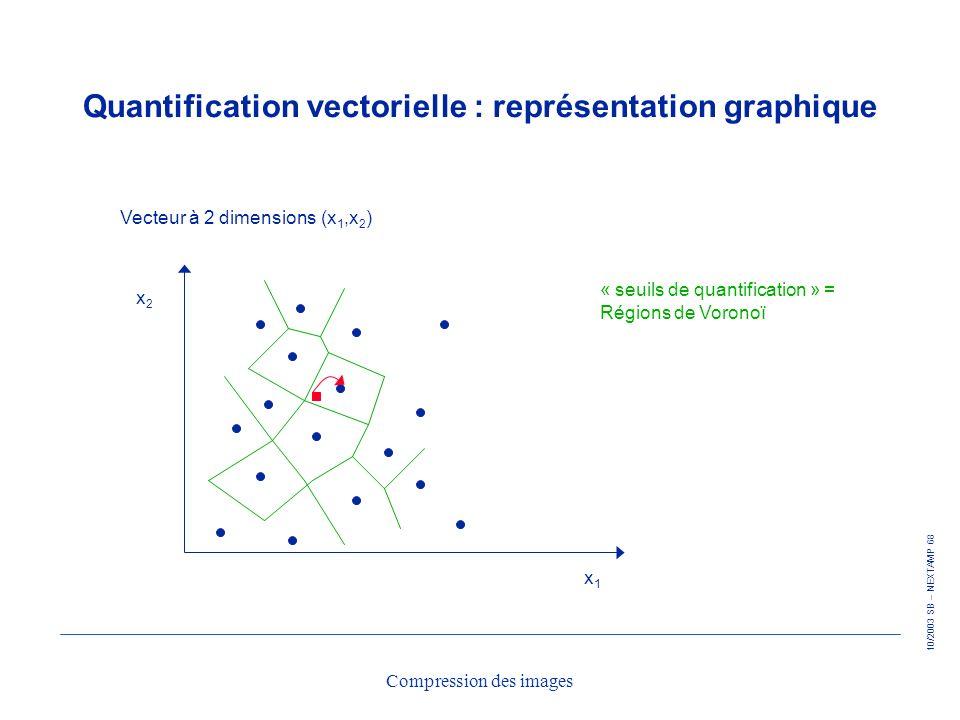 Quantification vectorielle : représentation graphique