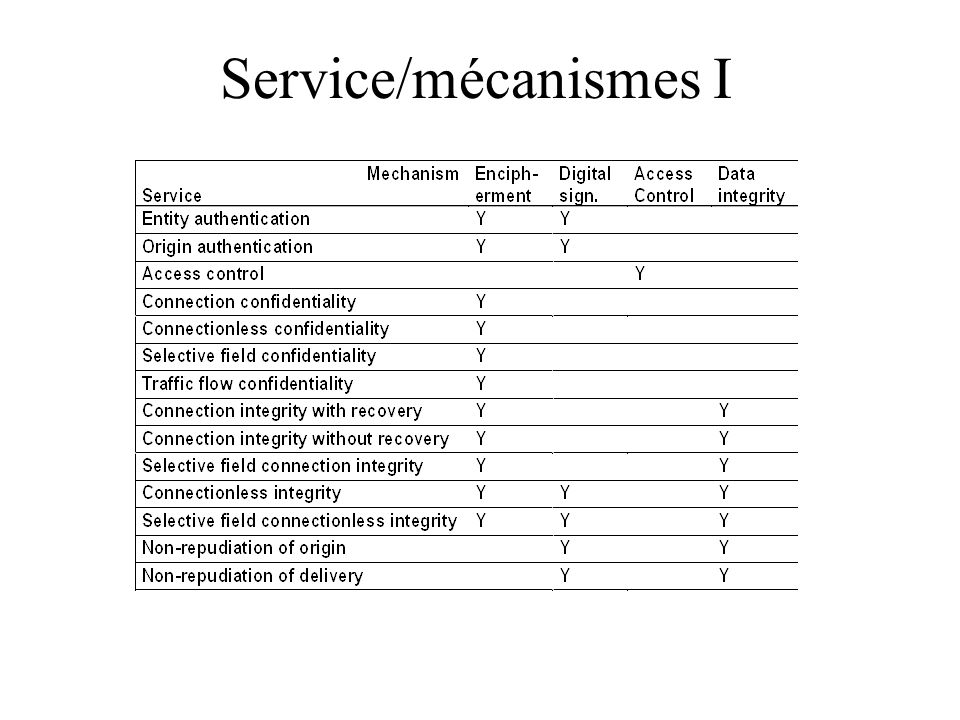 Service/mécanismes I Part 1 of the ISO 7498-2 table.