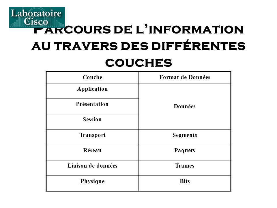 Parcours de l'information au travers des différentes couches