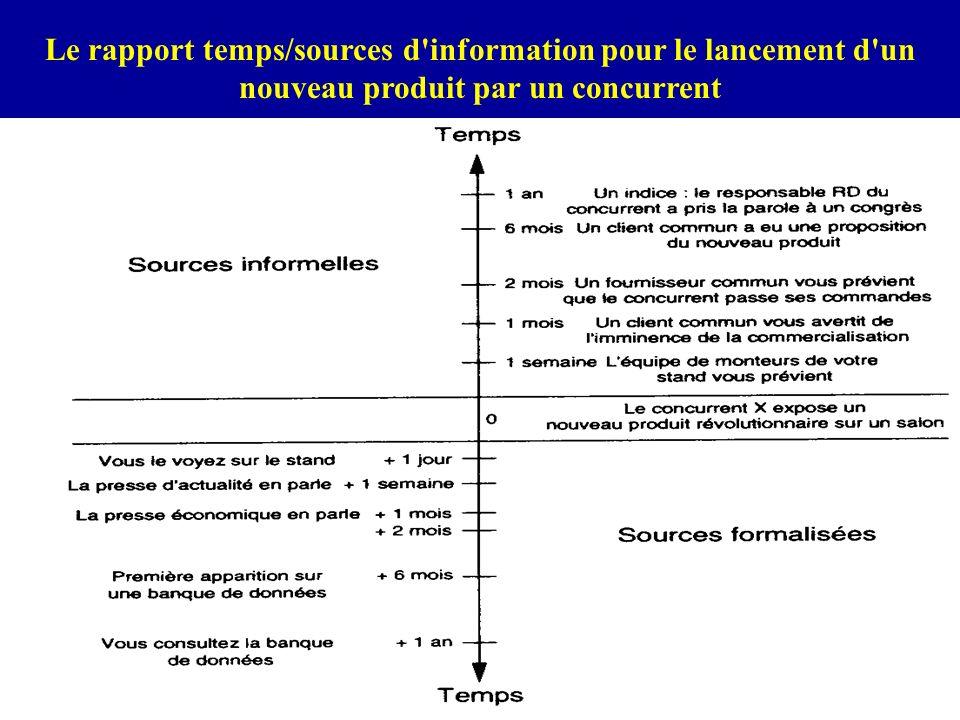 Le rapport temps/sources d information pour le lancement d un nouveau produit par un concurrent