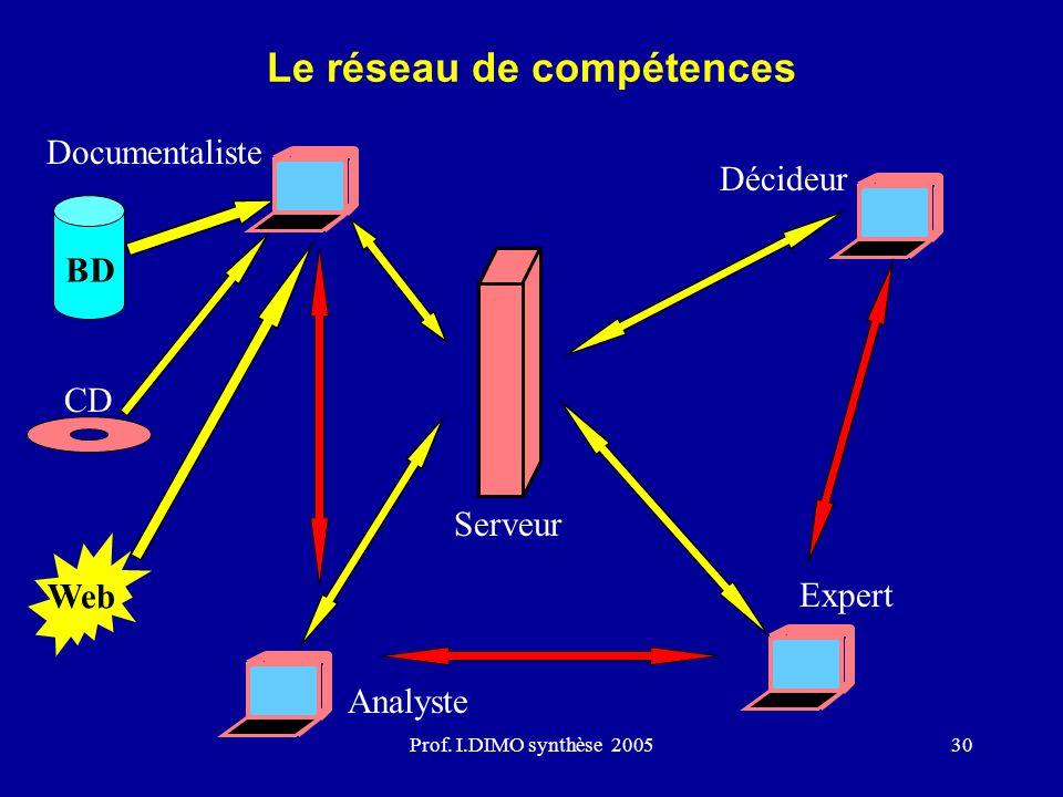 Le réseau de compétences