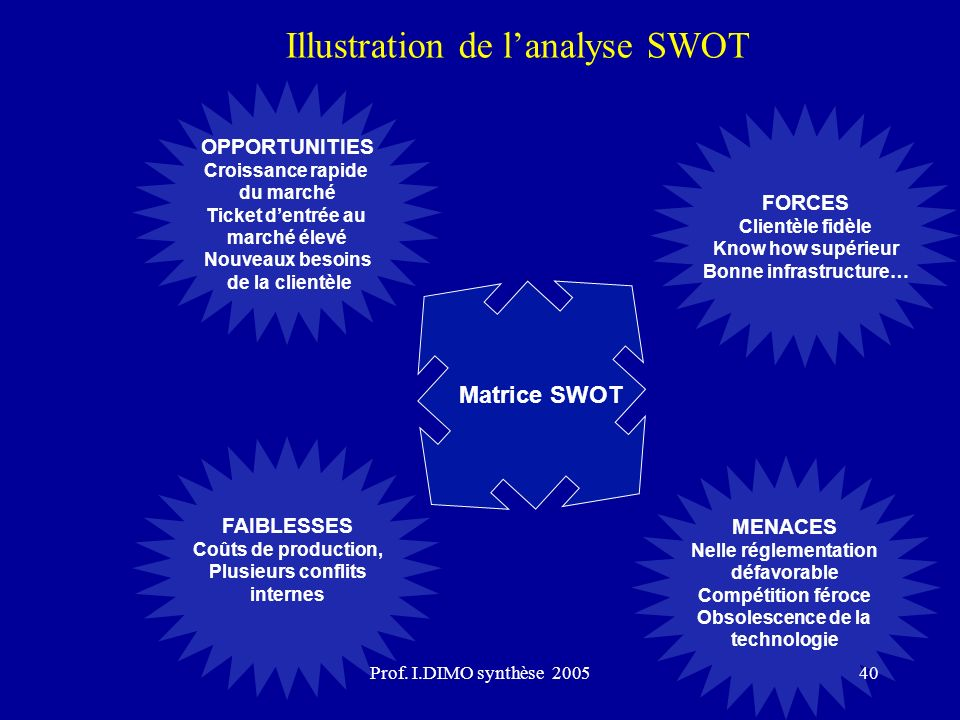 Illustration de l'analyse SWOT
