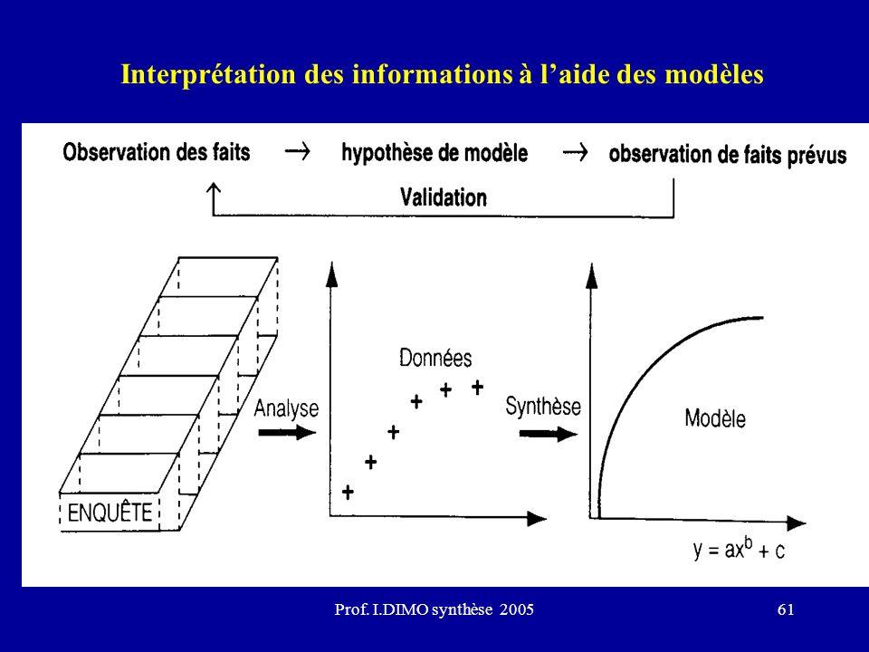 Interprétation des informations à l'aide des modèles