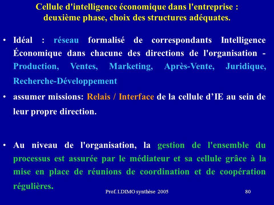 Cellule d intelligence économique dans l entreprise : deuxième phase, choix des structures adéquates.
