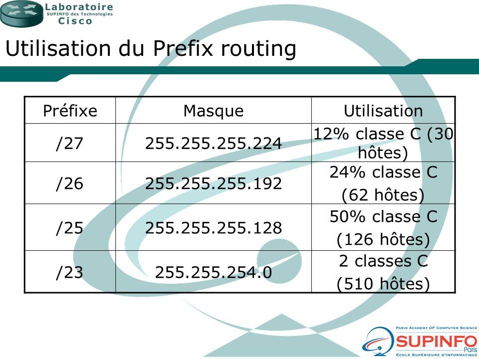 Utilisation du Prefix routing