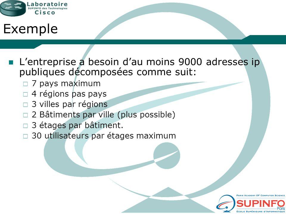 Exemple L'entreprise a besoin d'au moins 9000 adresses ip publiques décomposées comme suit: 7 pays maximum.
