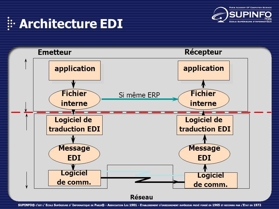 Architecture EDI Emetteur Récepteur application application Fichier