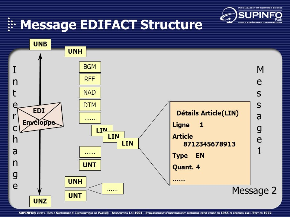 Message EDIFACT Structure