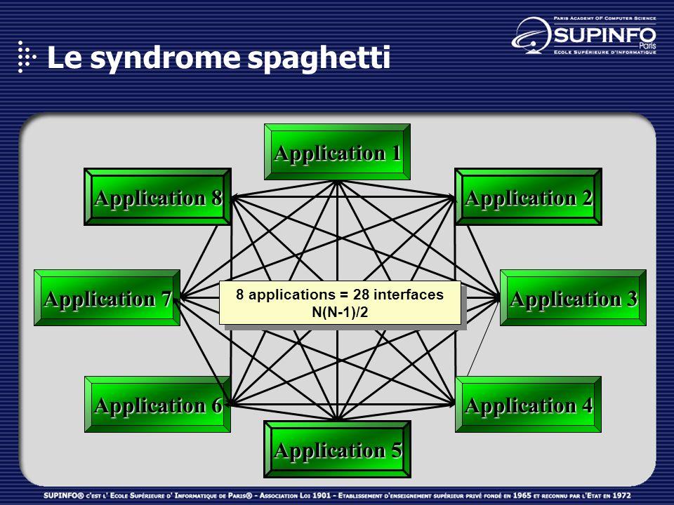8 applications = 28 interfaces N(N-1)/2