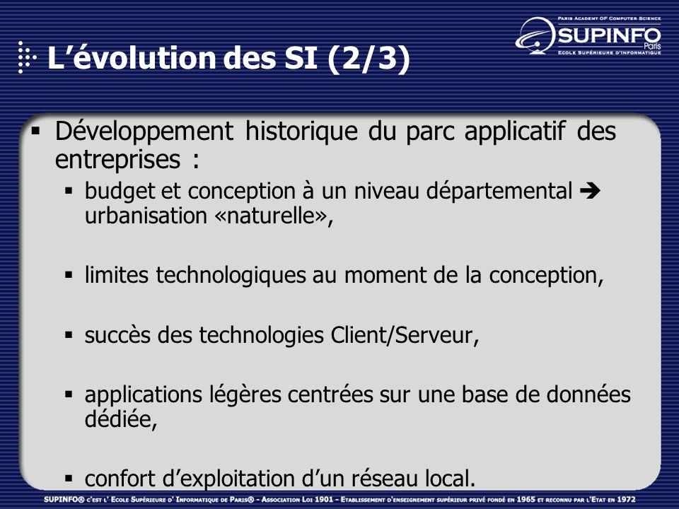 L'évolution des SI (2/3) Développement historique du parc applicatif des entreprises :