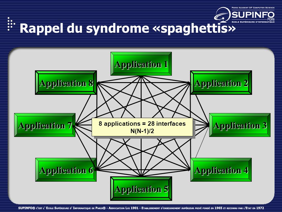 Rappel du syndrome «spaghettis»