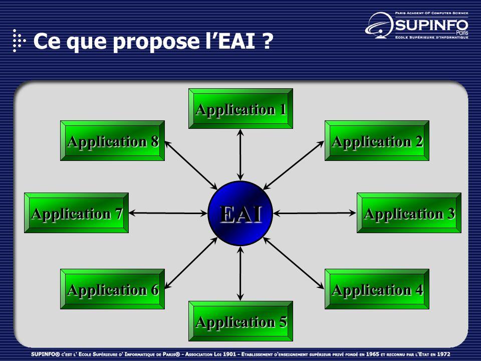 EAI Ce que propose l'EAI Application 1 Application 8 Application 2