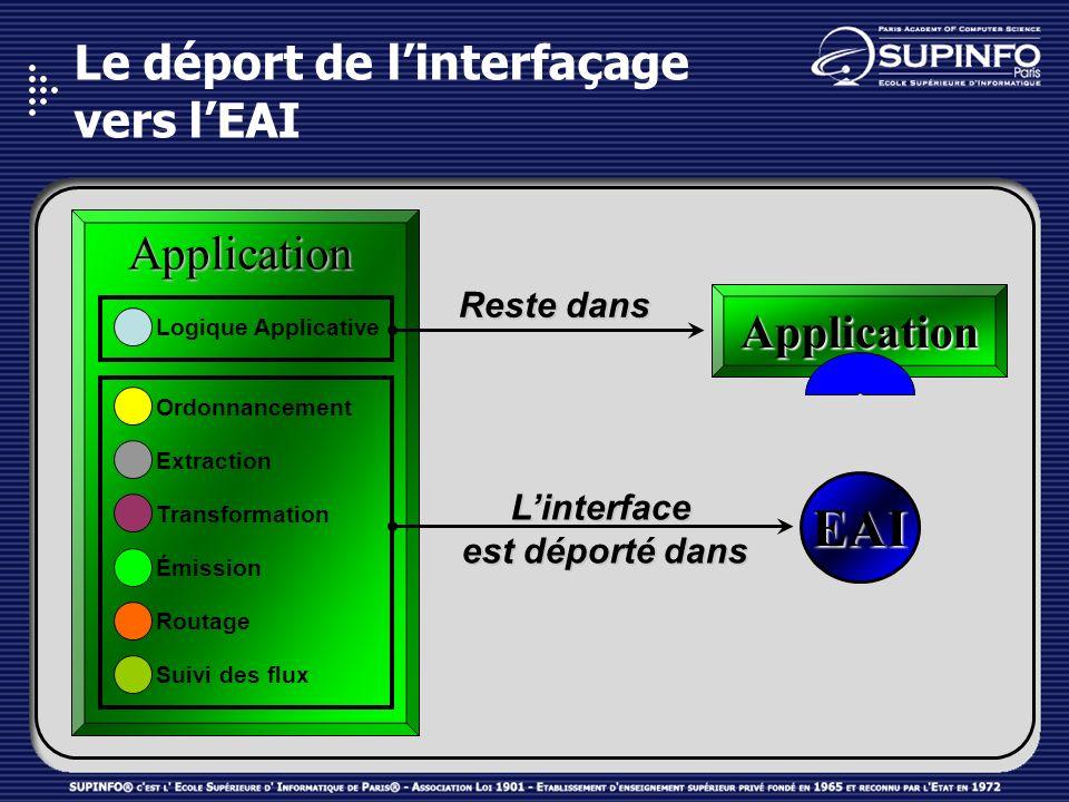 Le déport de l'interfaçage vers l'EAI