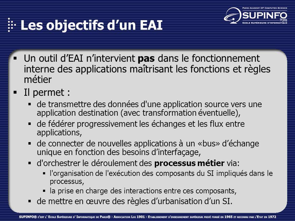Les objectifs d'un EAI Un outil d'EAI n'intervient pas dans le fonctionnement interne des applications maîtrisant les fonctions et règles métier.