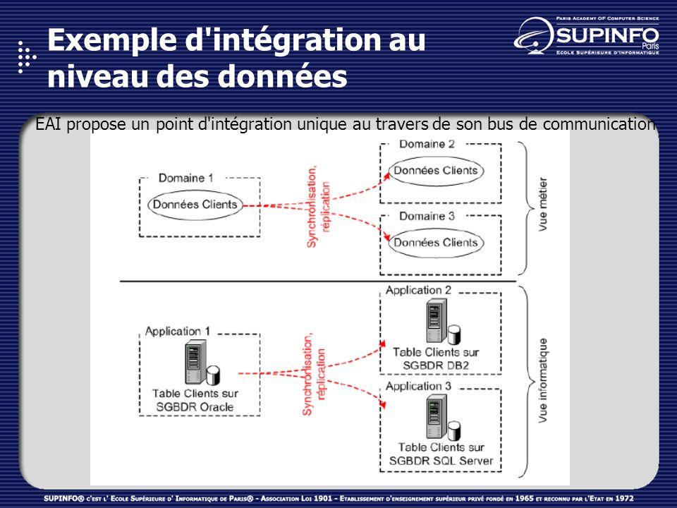 Exemple d intégration au niveau des données