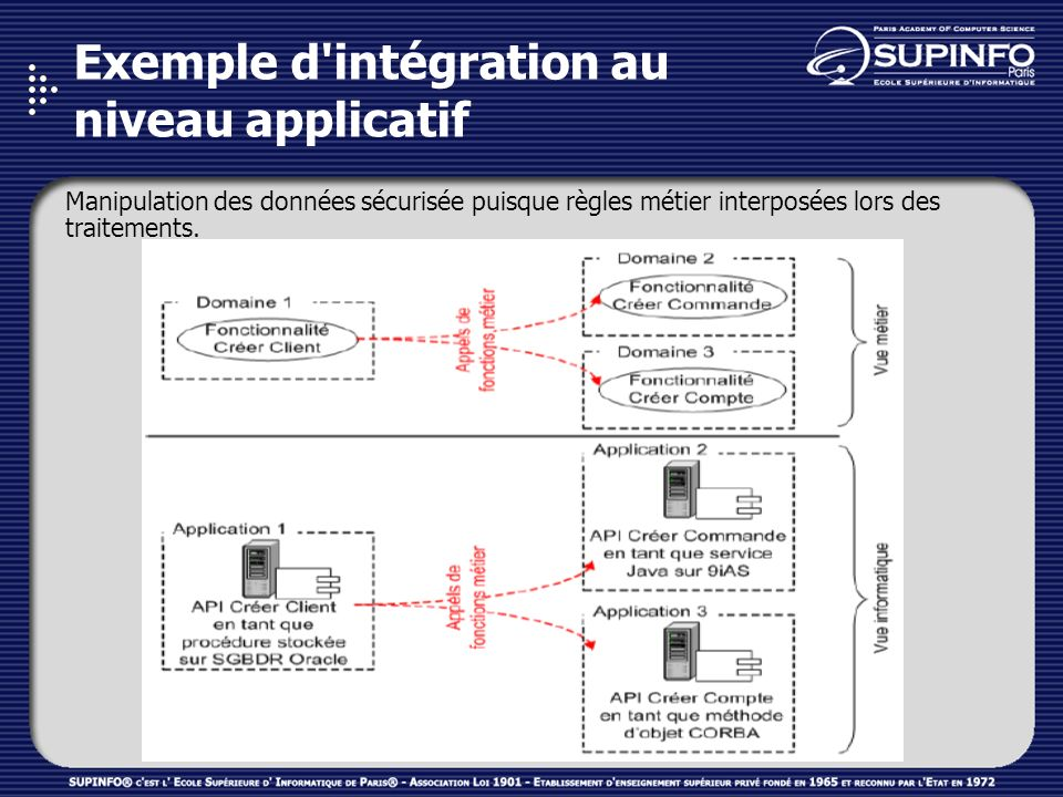Exemple d intégration au niveau applicatif