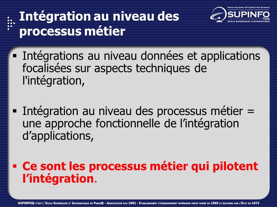 Intégration au niveau des processus métier