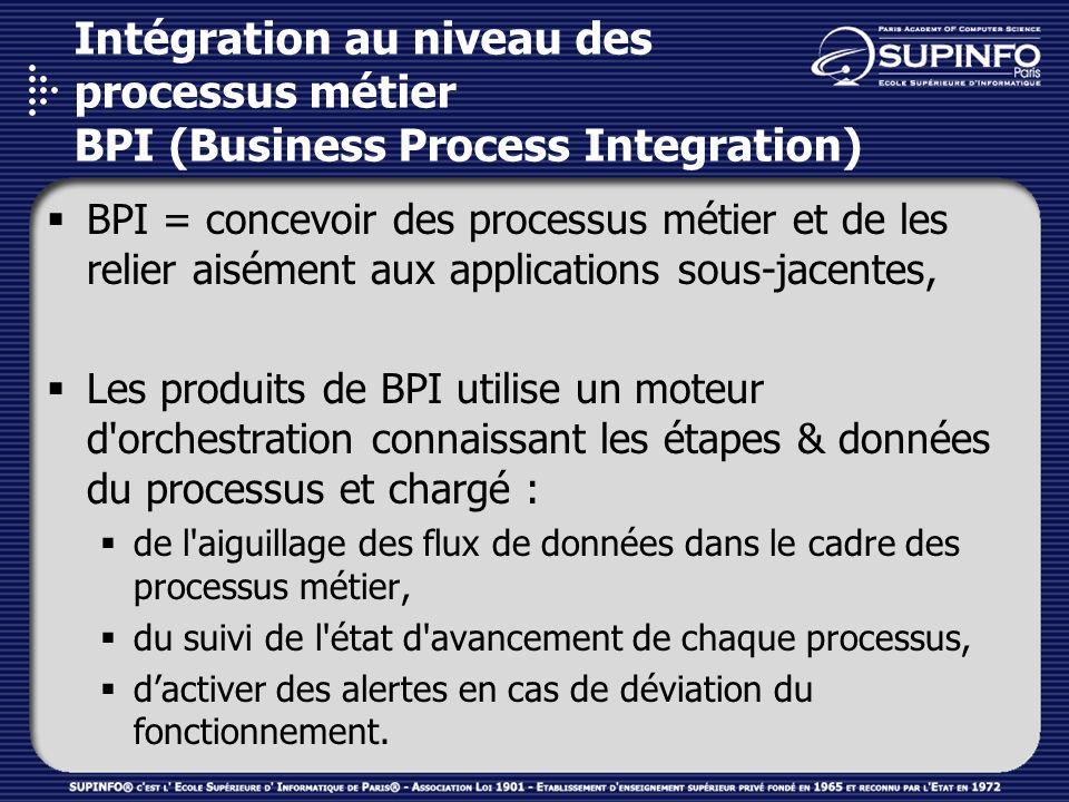 Intégration au niveau des processus métier BPI (Business Process Integration)