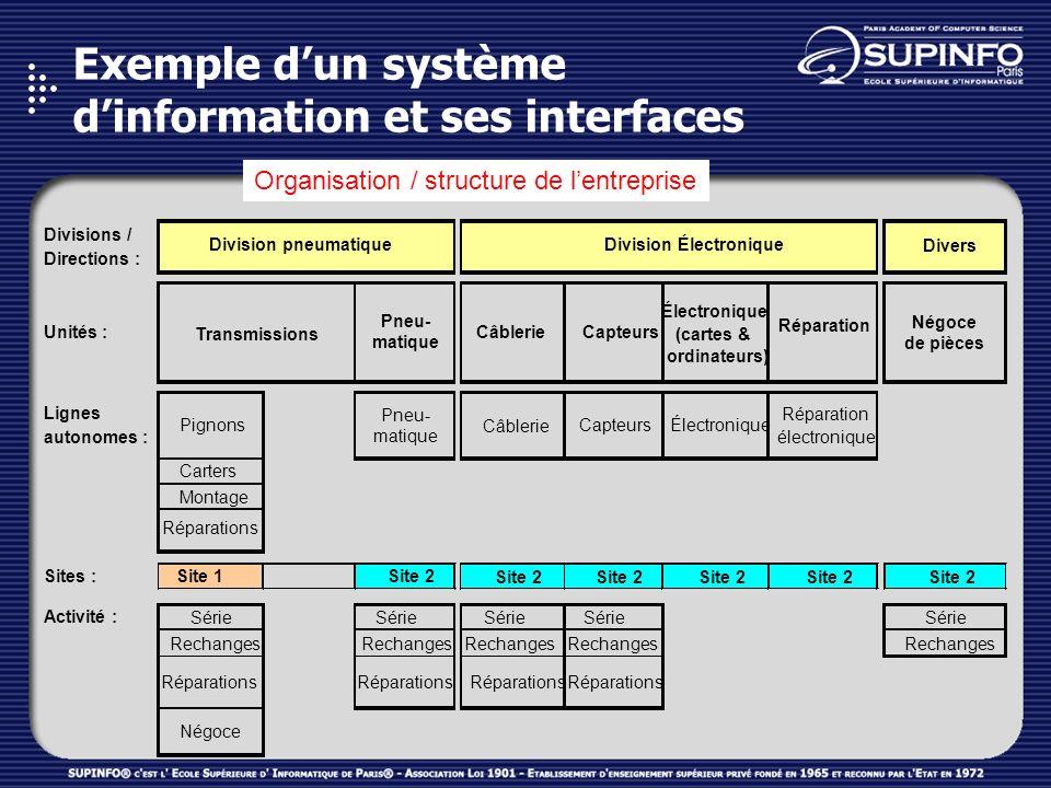 Exemple d'un système d'information et ses interfaces