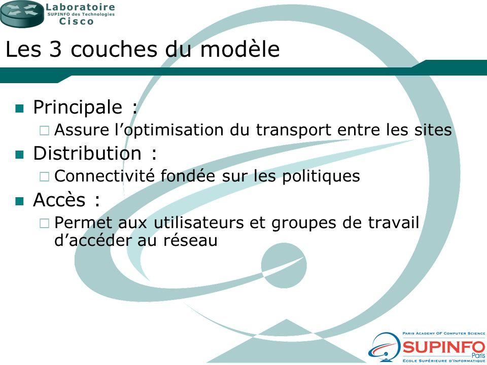 Les 3 couches du modèle Principale : Distribution : Accès :