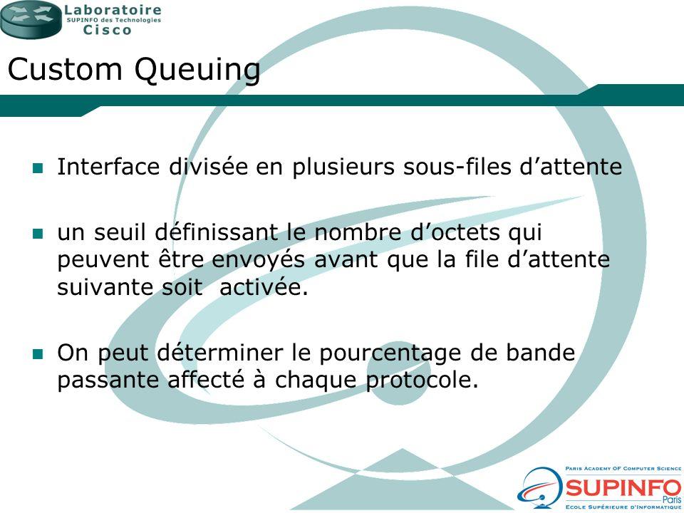 Custom Queuing Interface divisée en plusieurs sous-files d'attente